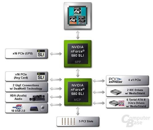 nForce 590 SLI Blockdiagramm