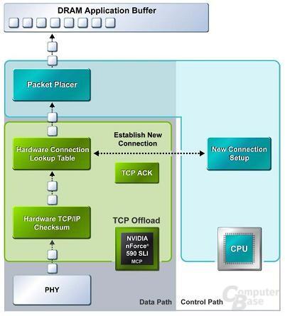 TCP/IP mit Beschleunigung