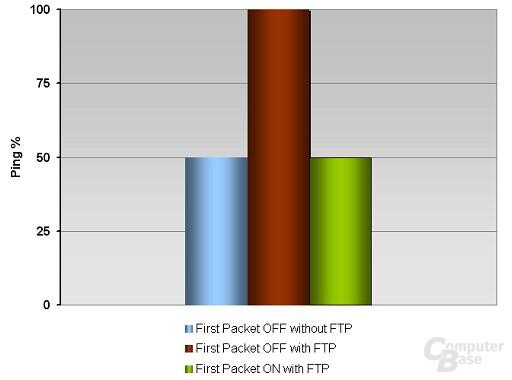 FirstPacket Ping Diagramm