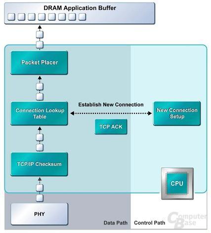 TCP/IP ohne Beschleunigung