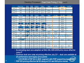 Dual-Core-Modelle und Preise