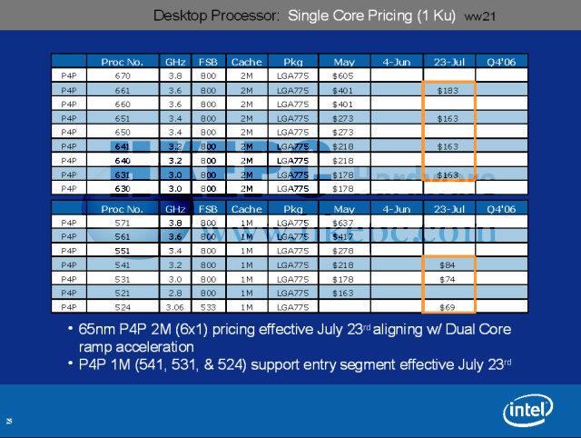Single-Core-Modelle und Preise