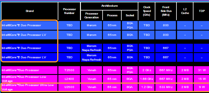 Intel Roadmap ULV Dual Core (Quelle: DailyTech.com)