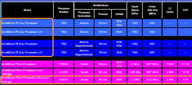 Intel Roadmap ULV Dual Core (Quelle: DailyTech.com)