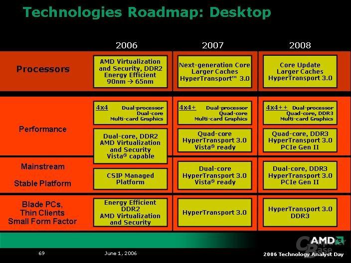 AMDs Roadmap für den Desktop-Bereich