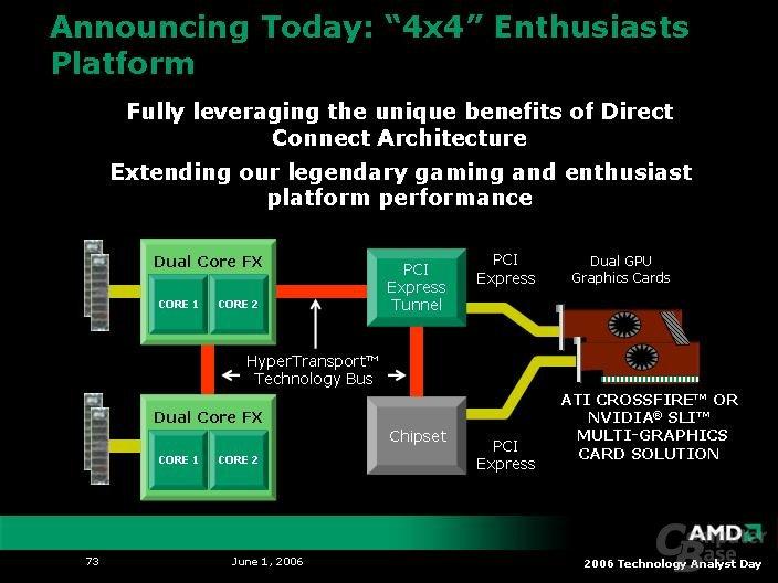 4x4-Plattform für Enthusiasten