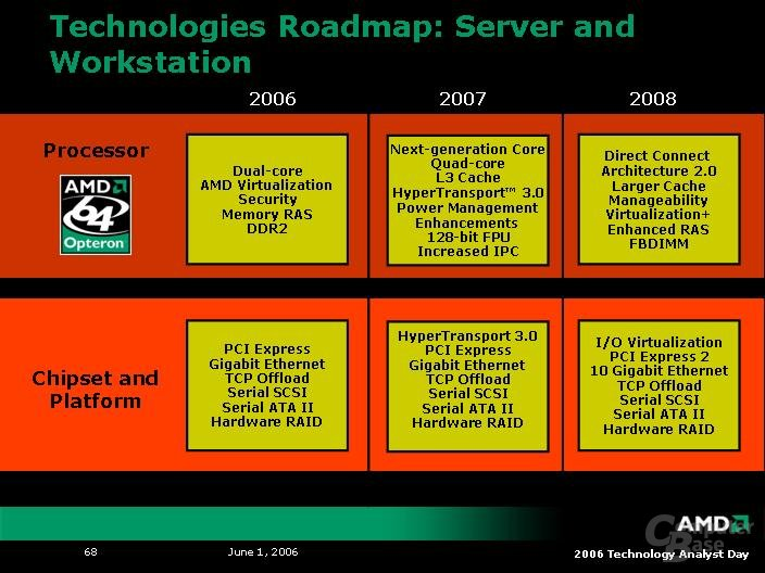 AMD Analyst Day 2006: Roadmap bis 2008