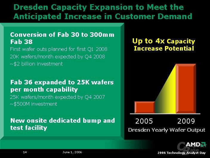 AMD Analyst Day 2006: Produktionspläne