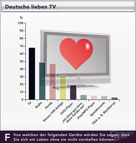 Drei-Länder-Technik-Studie von ViewSonic: Deutsche lieben TV