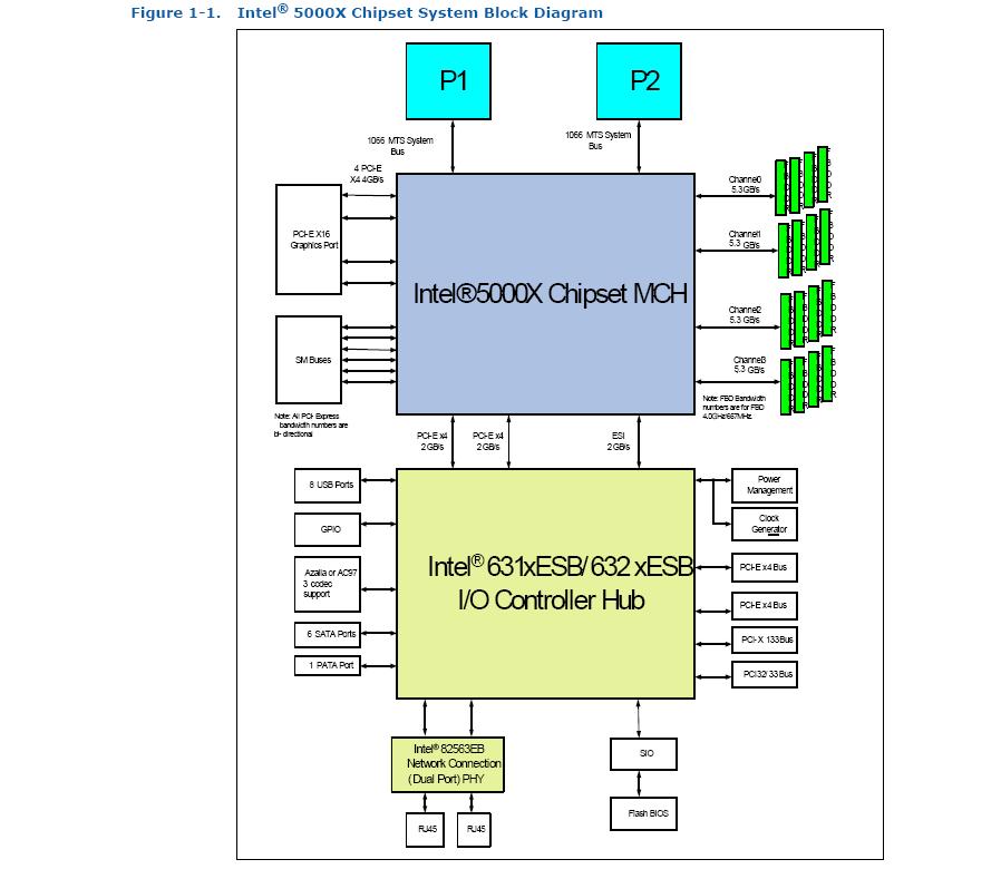 Intel-5000X-(Greencreek)-Bl
