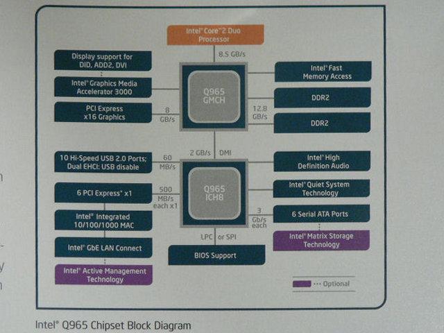 Blockdiagramm Q965 - Quelle: http://pc.watch.impress.co.jp