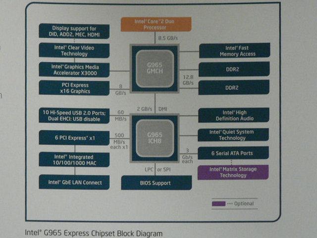 Blockdiagramm P965 - Quelle: http://pc.watch.impress.co.jp