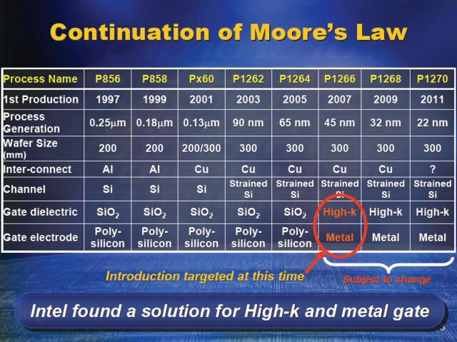 Intel: Roadmap der Fertigungstechnologie (Stand 2003)