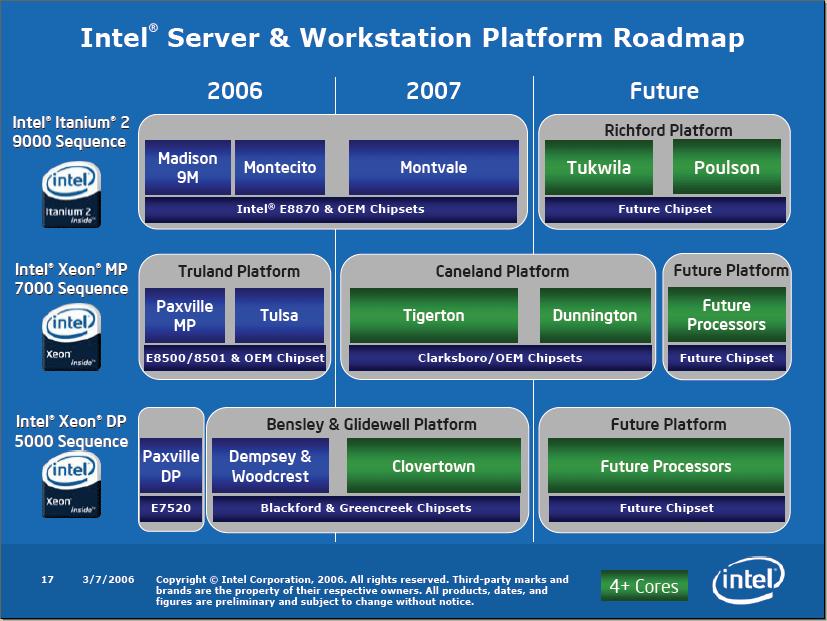 Intel Prozessor Roadmap