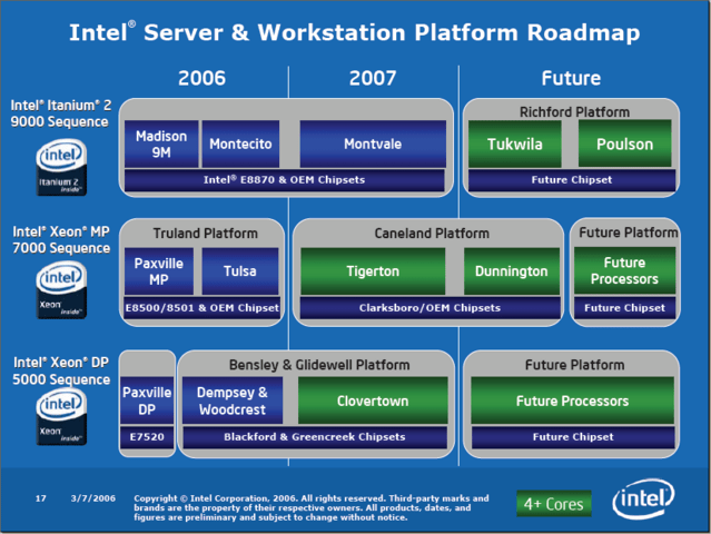 Intel Prozessor Roadmap