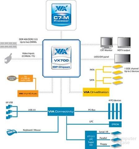 Blockdiagramm des VX700 von VIA