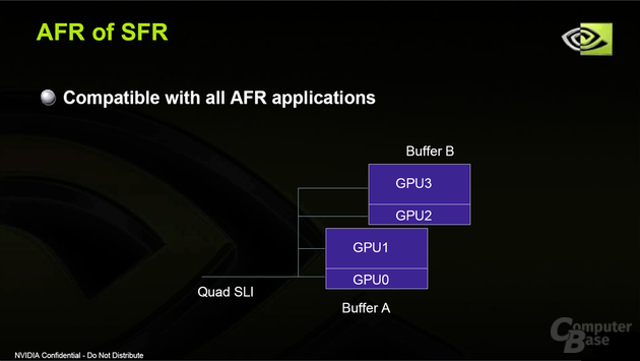 AFR of SFR