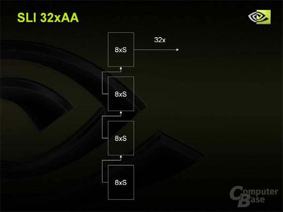 SLI32x-AA