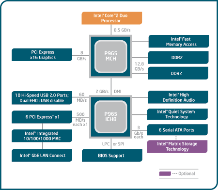 Intel P965-Blockdiagramm (Broadwater-Chipsatz)