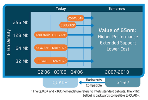 Intel Low-Cost-Flash-Roadmap