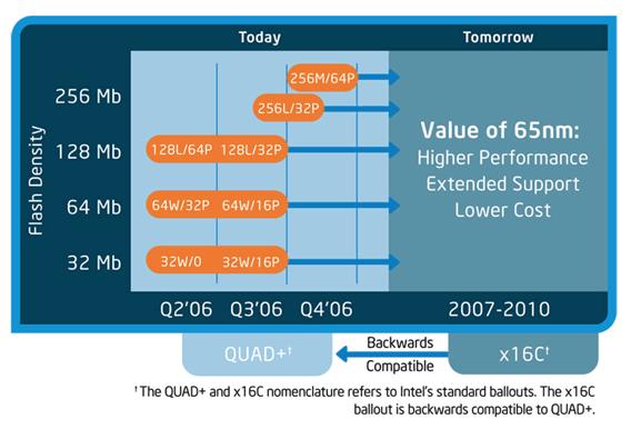 Intel Low-Cost-Flash-Roadmap
