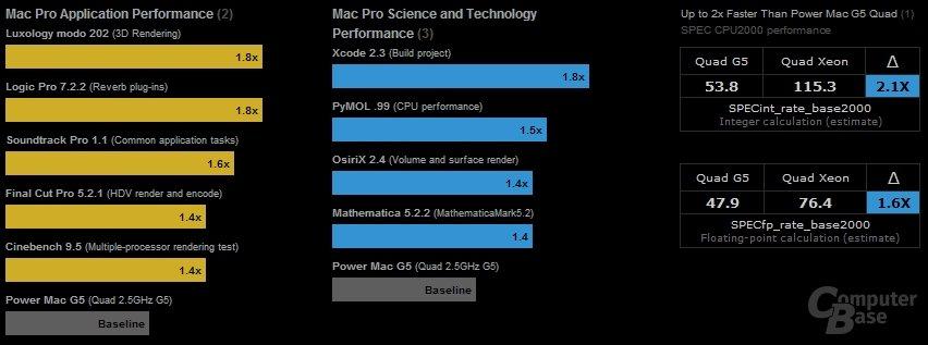 Benchmarks des neuen Mac Pro mit 2x Xeon 5160 (3,0 GHz) vs. Power Mac G5 (Quad 2.5GHz G5)