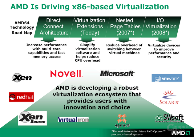 Roadmap: AMD Virtualisation