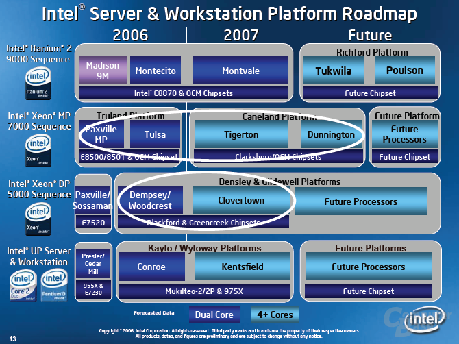 InteL Server- und Workstation-Roadmap bis 2008