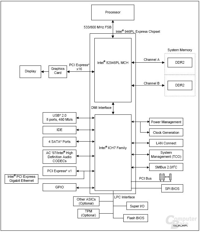 Diagramm 946PL
