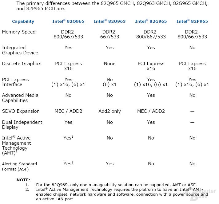 Unterschiede 96x-Serie