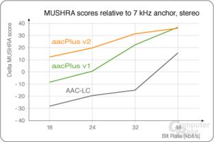 AAC Plus Grafik 2
