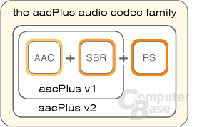 AAC Plus Grafik 1