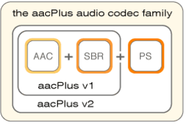 AAC Plus Grafik 1