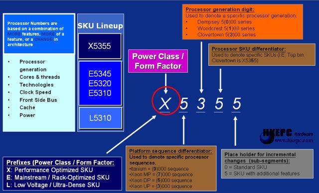 Neues Namenschema der Xeon-Prozessoren