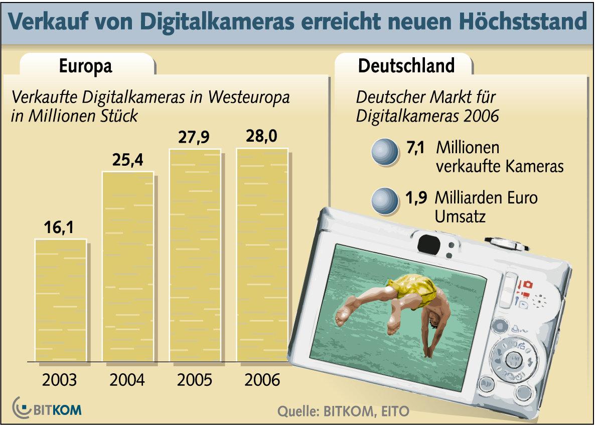 BITKOM - DigiKameras in Deutschland