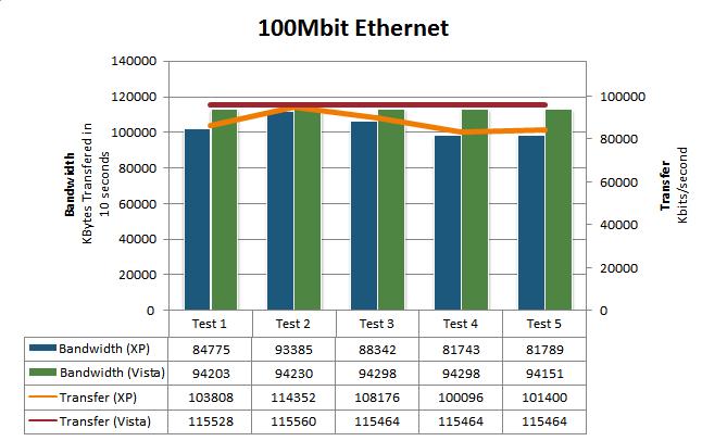 Ethernet-Performance | Quelle: IStartedSomething.com