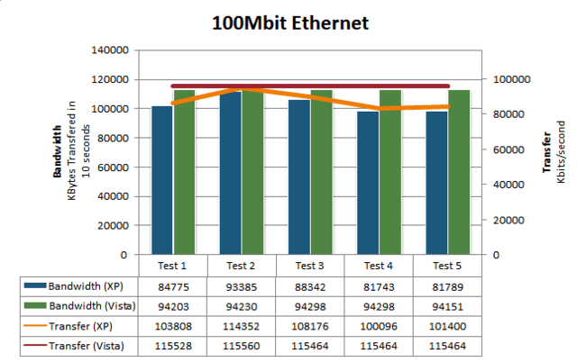 Ethernet-Performance | Quelle: IStartedSomething.com
