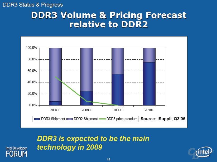 DDR3 Mengen- und Preis-Vorschau relativ zu DDR2
