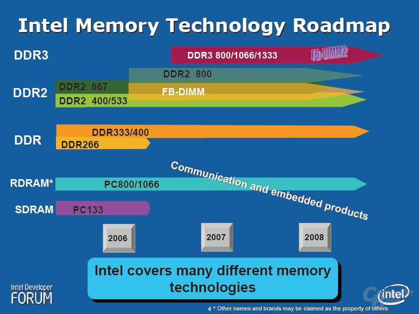 Intel Memory Technology Roadmap