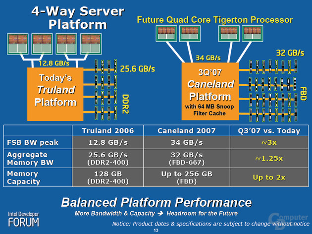Caneland Plattform: Tigerton und Clarksboro