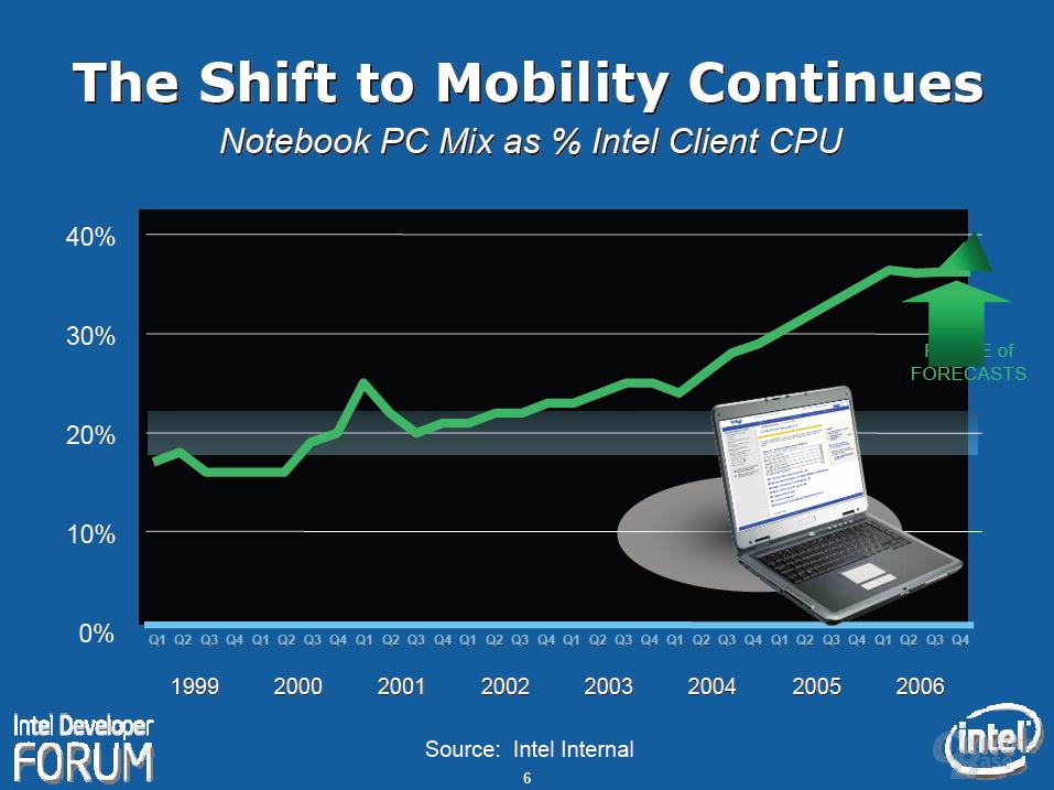 Erwartete Entwicklung der Verkäufe von Notebook-CPUs bei Intel