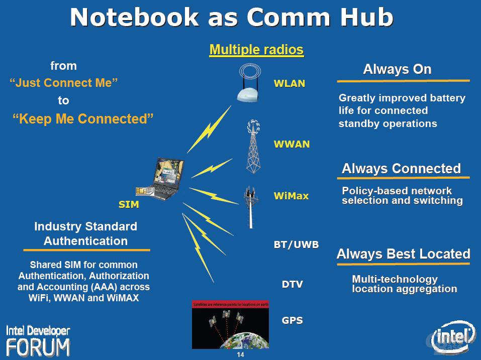 Das Notebook als Kommunikationszentrale