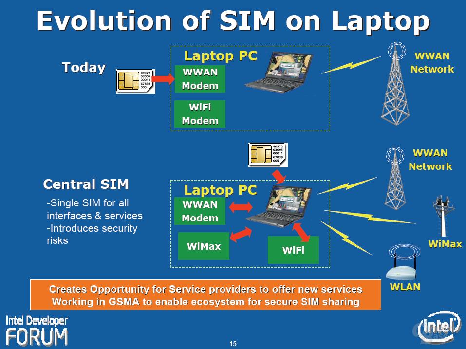 Die Entwicklung der SIM für Notebooks