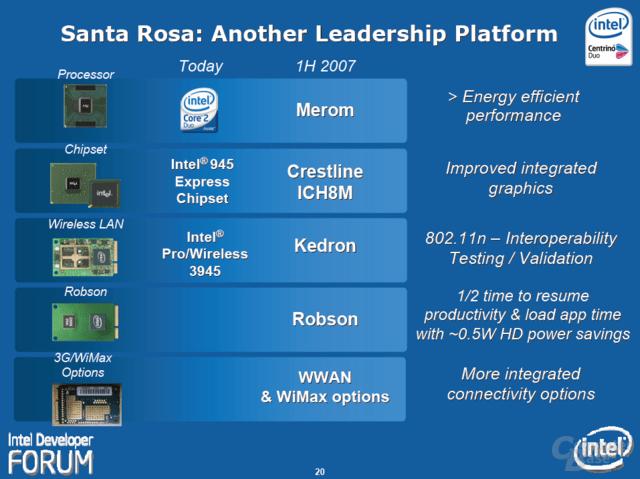 """Intels """"Santa Rosa""""-Plattform"""