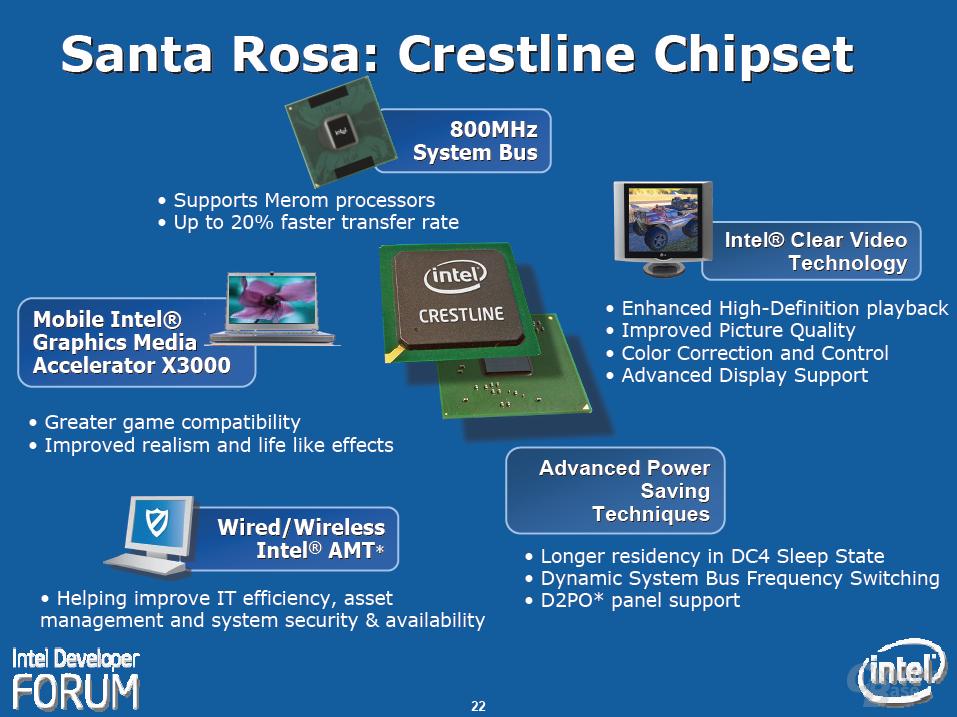 "Intels ""Santa Rosa""-Plattform – Crestline-Chipsatz"