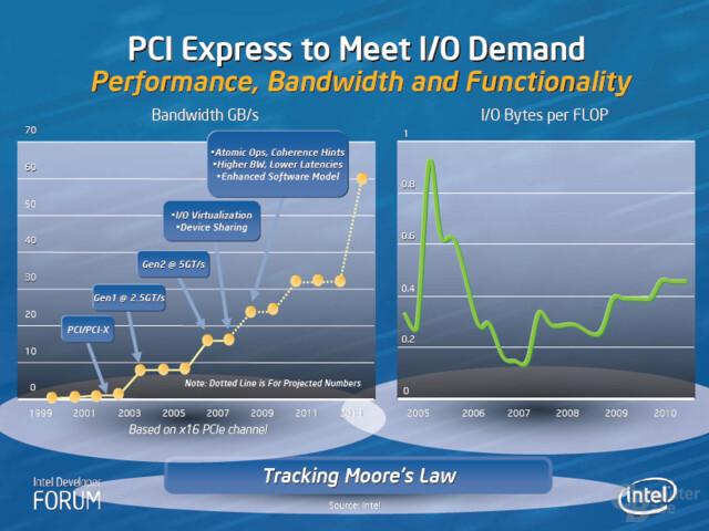Geneseo - Wahrscheinlich erst 2008 mit Coherence Hits und Enhanced Software Model