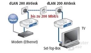 devolo LAN 200 AVdesk