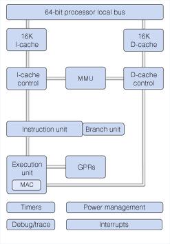 Blockdiagramm PowerPC 405