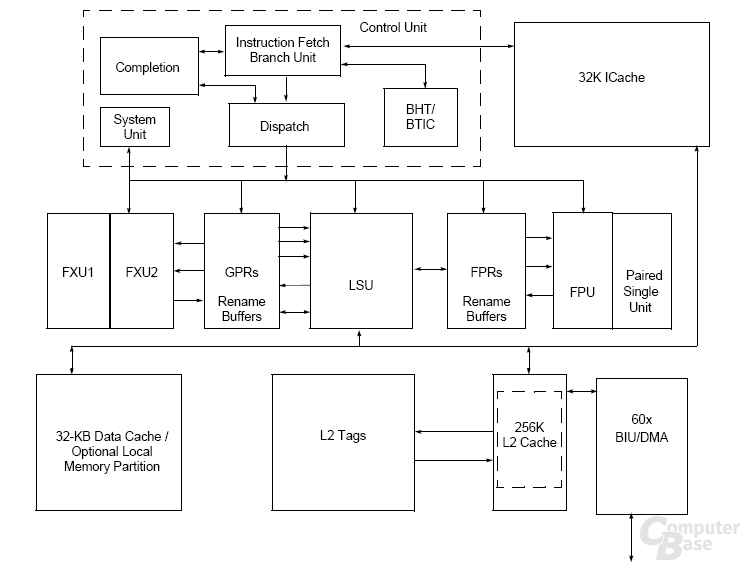 Blockdiagramm PowerPC 750CL