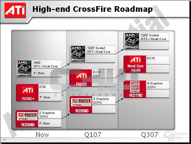 ATi CF Roadmap